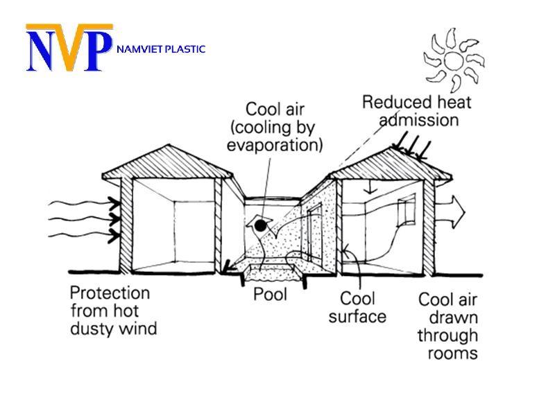 Các yếu tố khác nhau ảnh hưởng đến vi khí hậu bên trong công trình