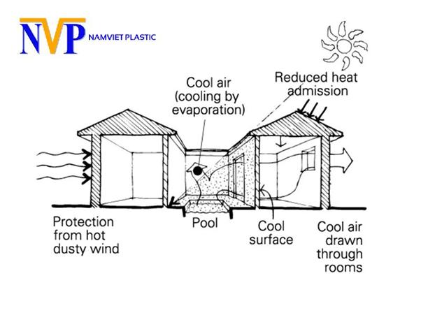 vi khí hậu bên trong công trình